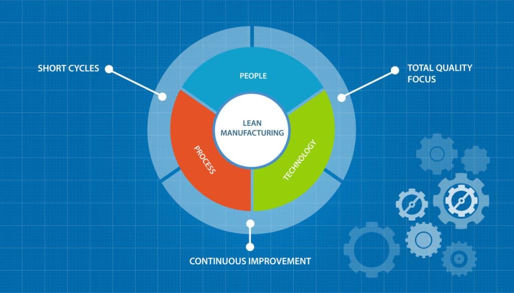 รูปภาพการพัฒนาการผลิตในรูปแบบ Lean Production