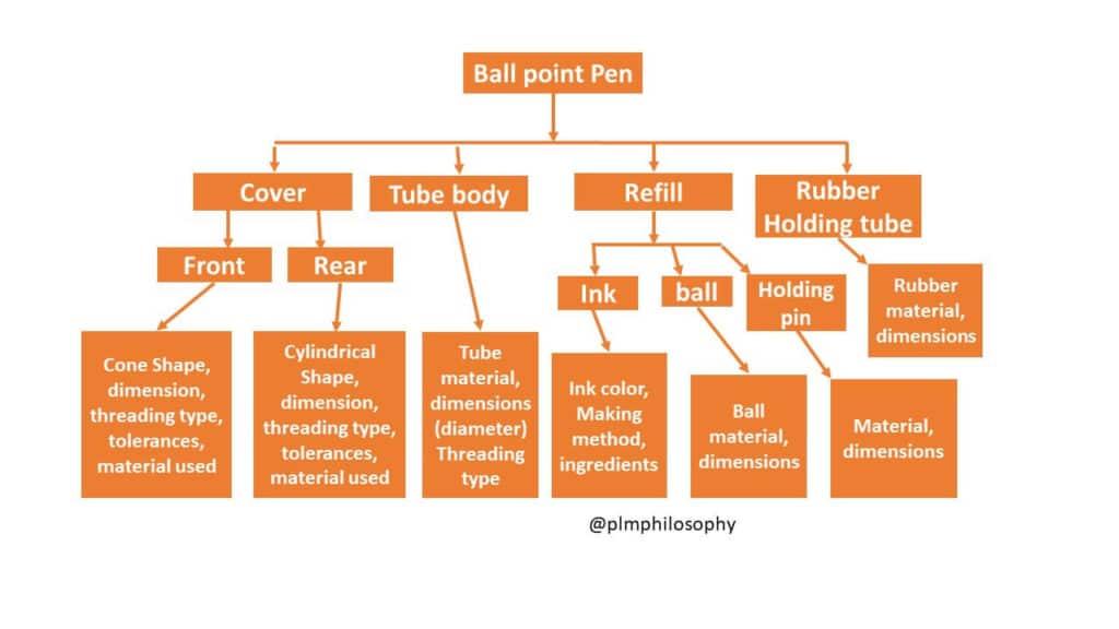 ตัวอย่าง Engineering Bill of Materials