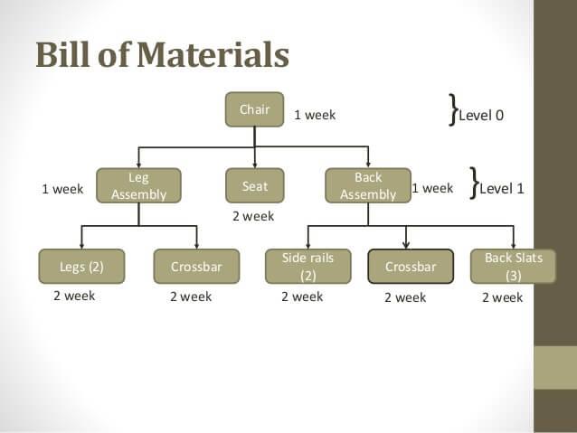 ตัวอย่างแผนผัง bill of materials