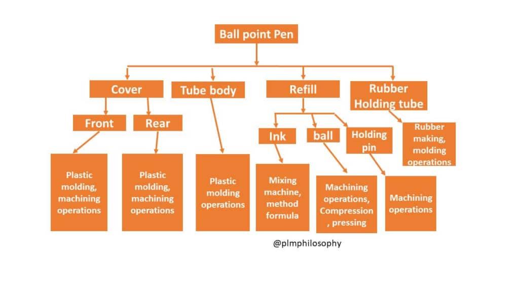 ตัวอย่าง Manufacturing Bill of Materials
